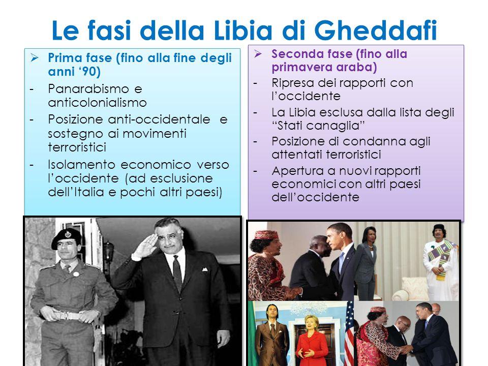 Le fasi della Libia di Gheddafi