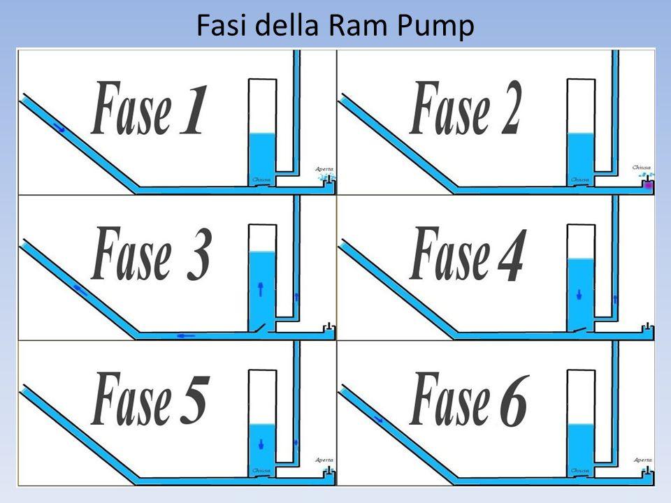 Fasi della Ram Pump