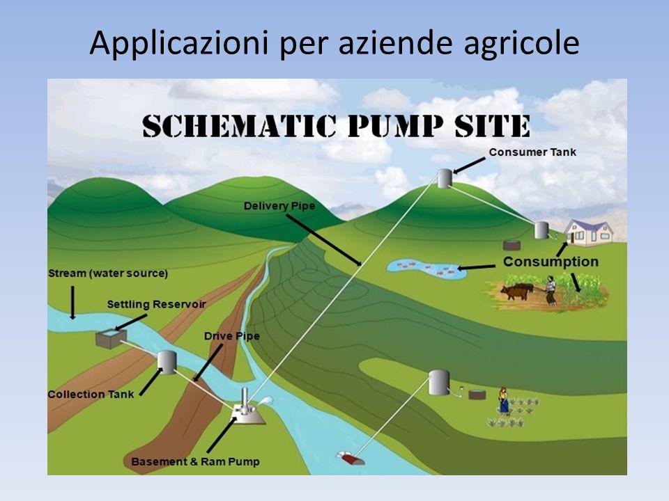 Applicazioni per aziende agricole