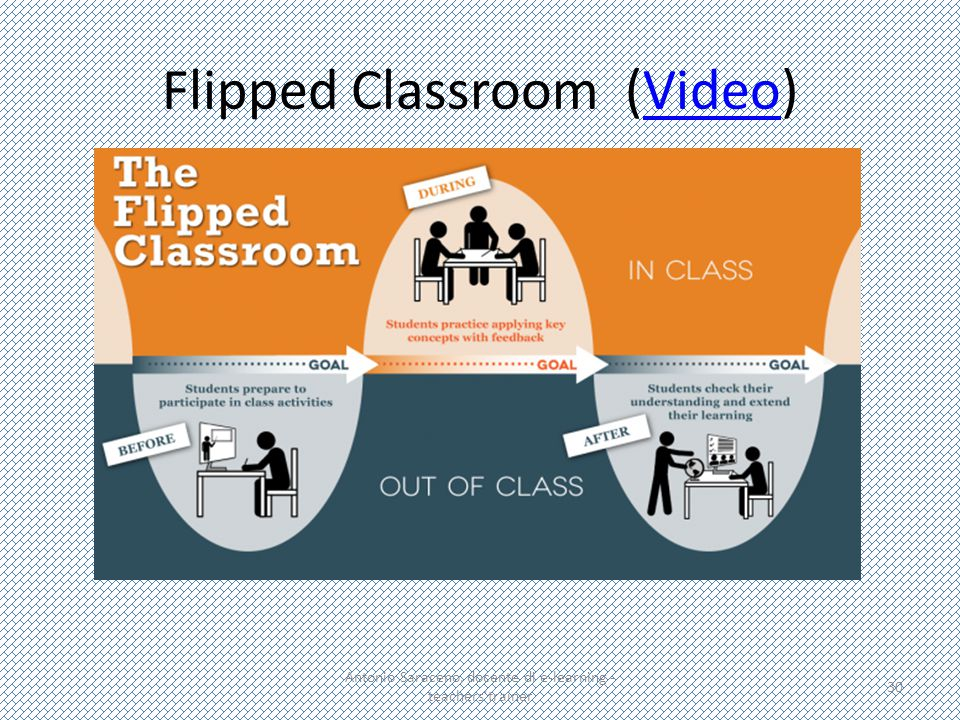 Flipped Classroom (Video)