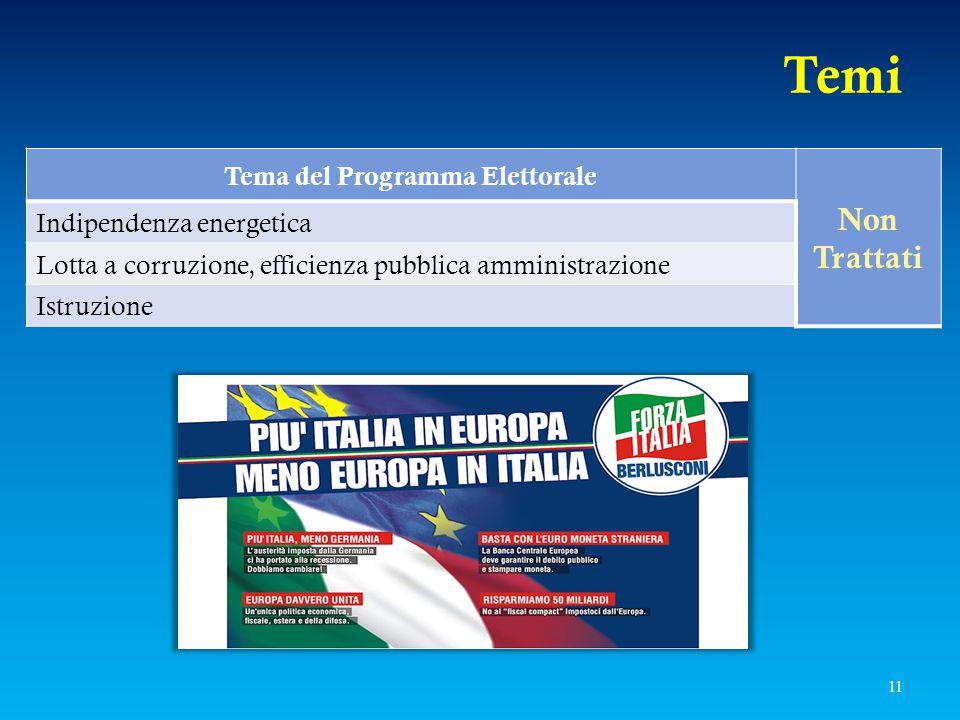 Tema del Programma Elettorale