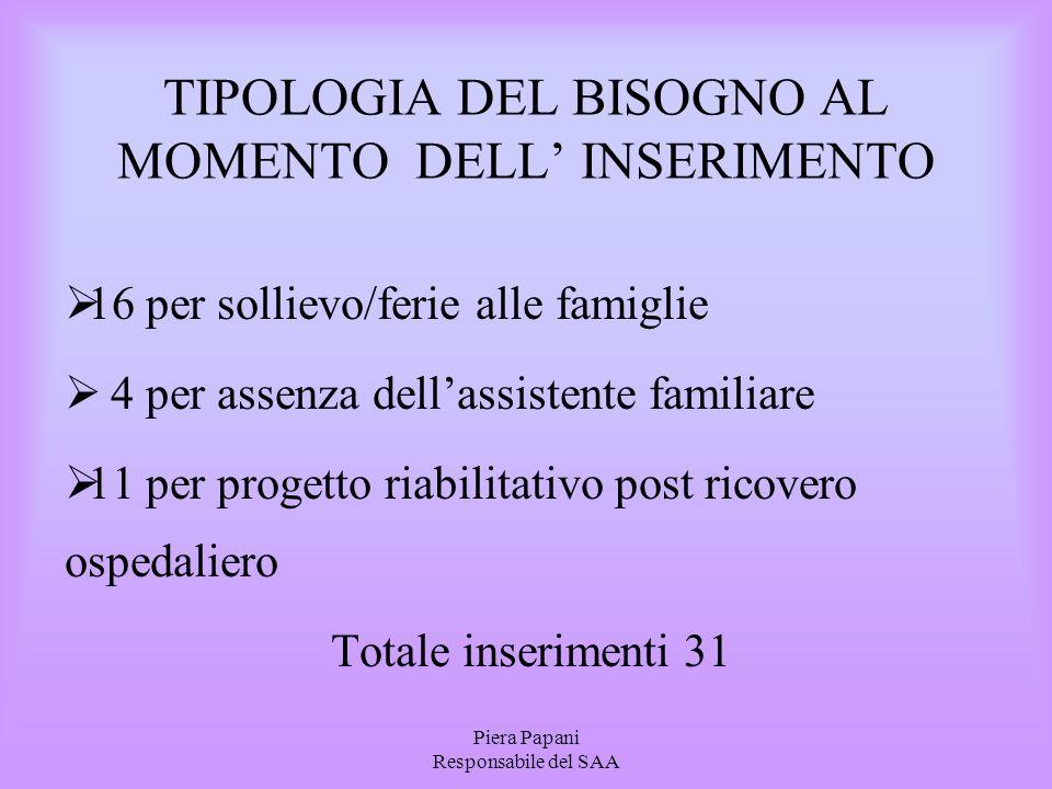 TIPOLOGIA DEL BISOGNO AL MOMENTO DELL' INSERIMENTO
