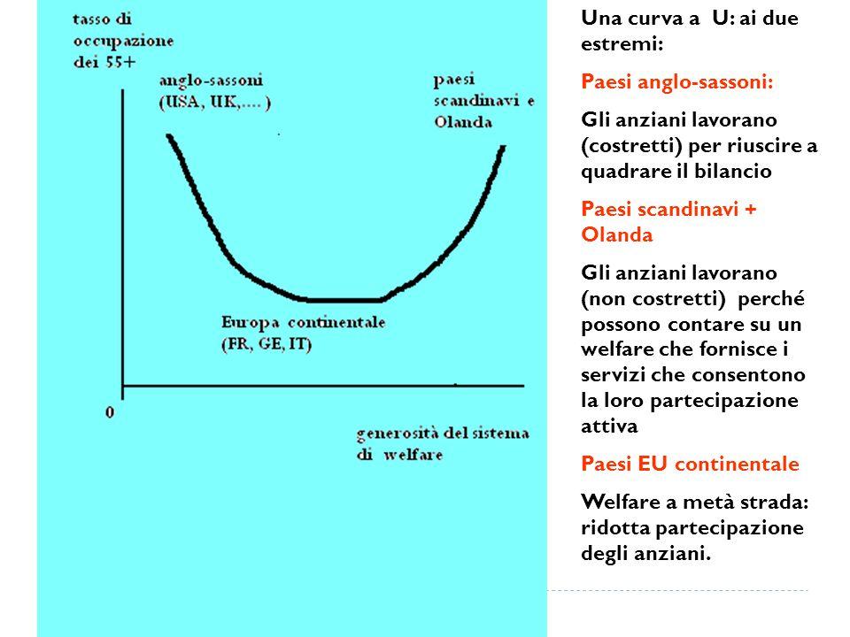Una curva a U: ai due estremi: