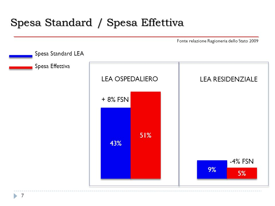 Spesa Standard / Spesa Effettiva