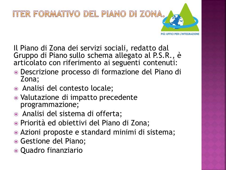 ITER FORMATIVO DEL PIANO DI ZONA.