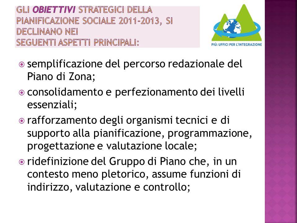 semplificazione del percorso redazionale del Piano di Zona;