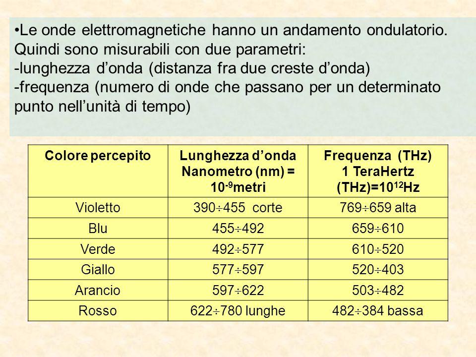 Lunghezza d'onda Nanometro (nm) = 10-9metri