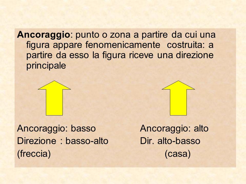 Ancoraggio: punto o zona a partire da cui una figura appare fenomenicamente costruita: a partire da esso la figura riceve una direzione principale
