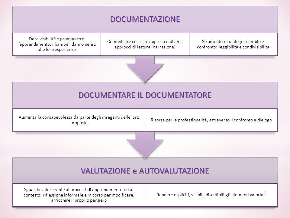 DOCUMENTARE IL DOCUMENTATORE VALUTAZIONE e AUTOVALUTAZIONE