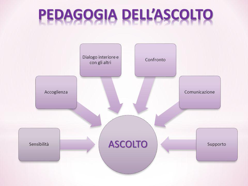 PEDAGOGIA DELL'ASCOLTO
