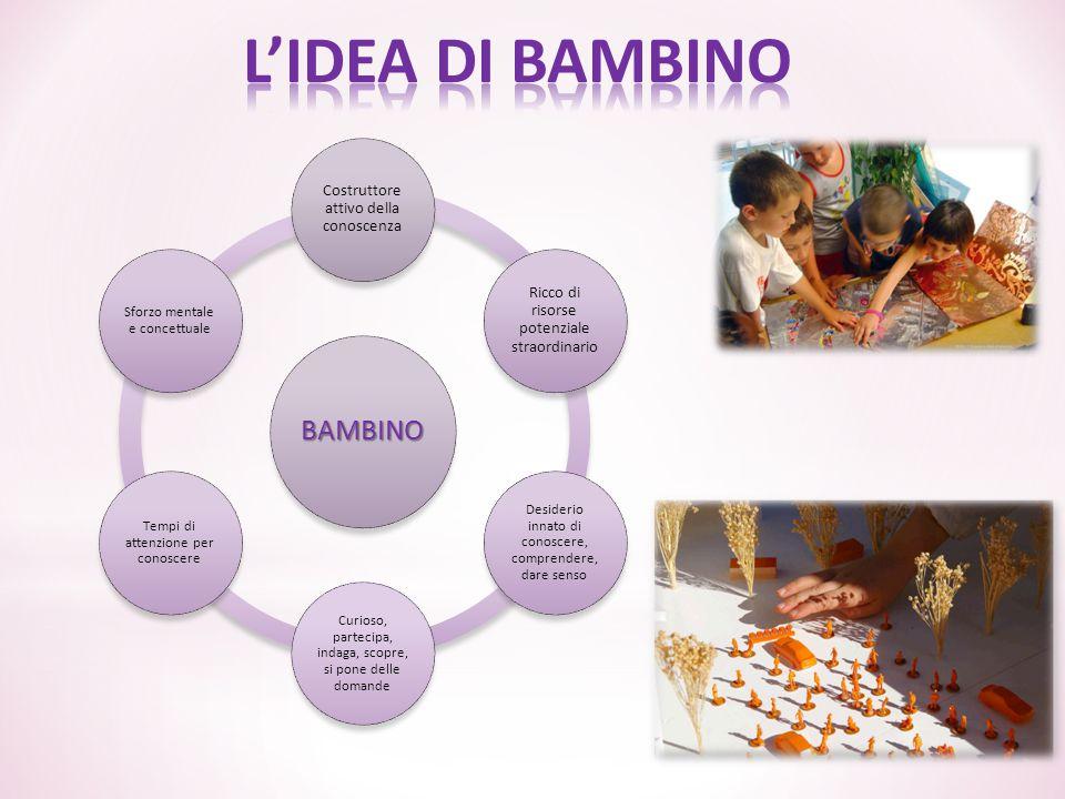 L'IDEA DI BAMBINO BAMBINO Costruttore attivo della conoscenza