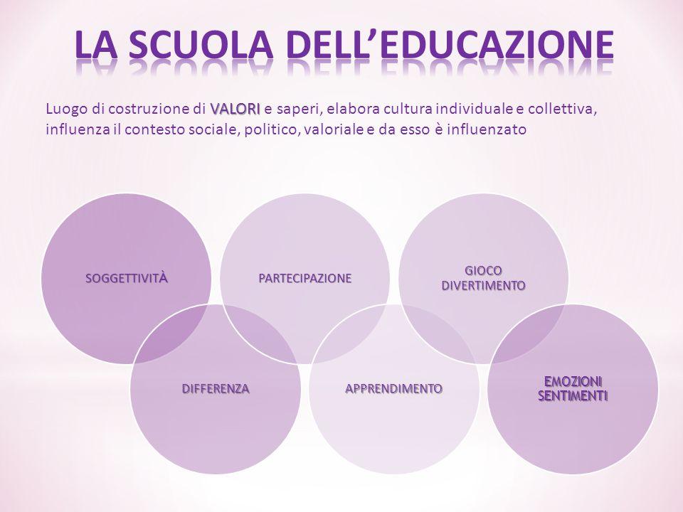 LA SCUOLA DELL'EDUCAZIONE