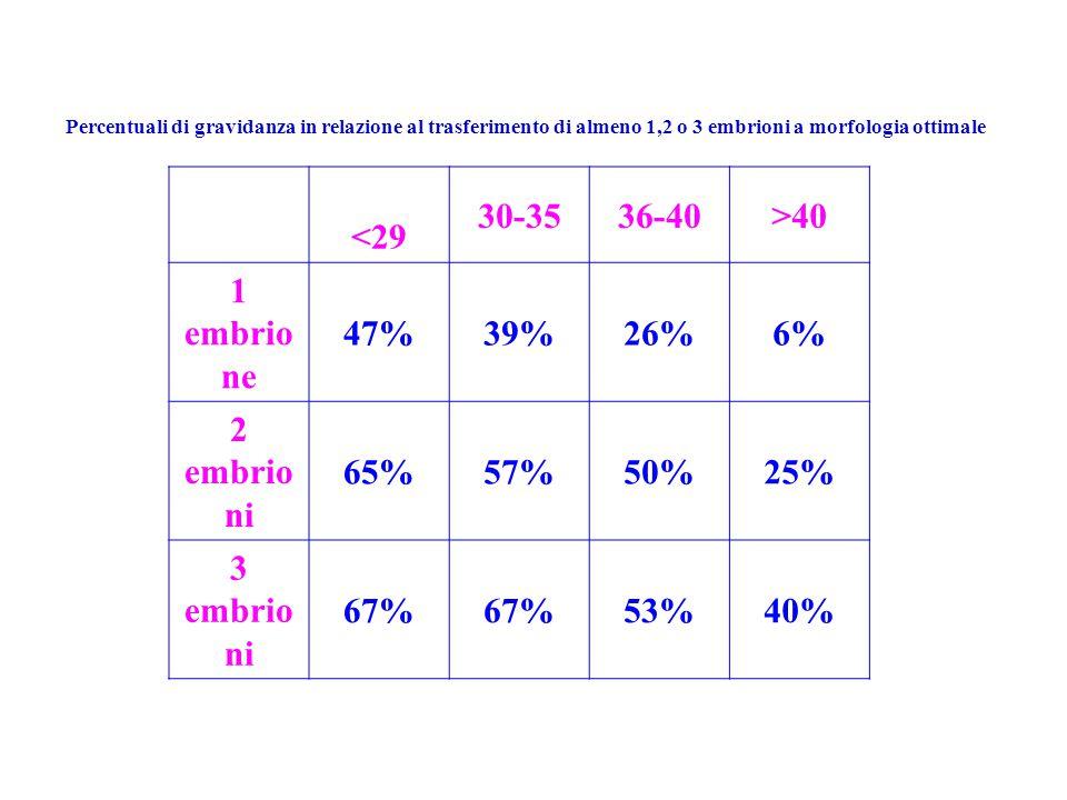 <29 30-35 36-40 >40 1 embrione 47% 39% 26% 6% 2 embrioni 65% 57%