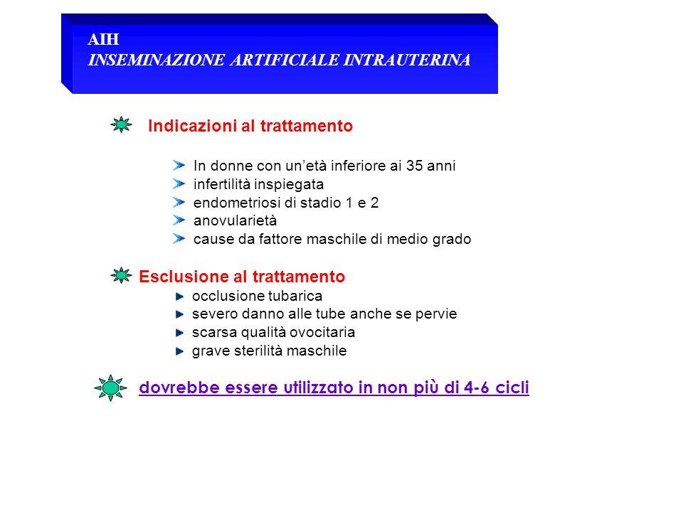 AIH INSEMINAZIONE ARTIFICIALE INTRAUTERINA