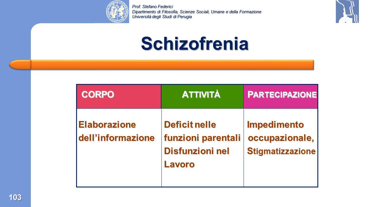 Schizofrenia CORPO ATTIVITÀ PARTECIPAZIONE