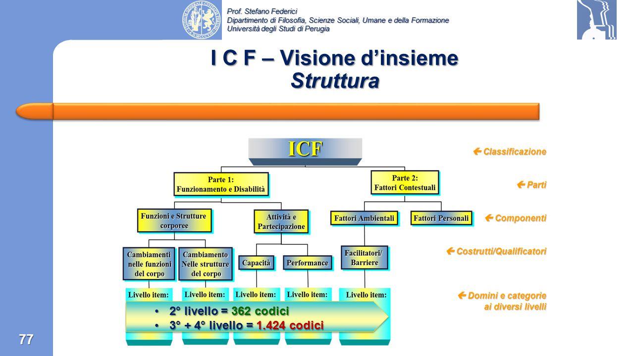 I C F – Visione d'insieme Struttura