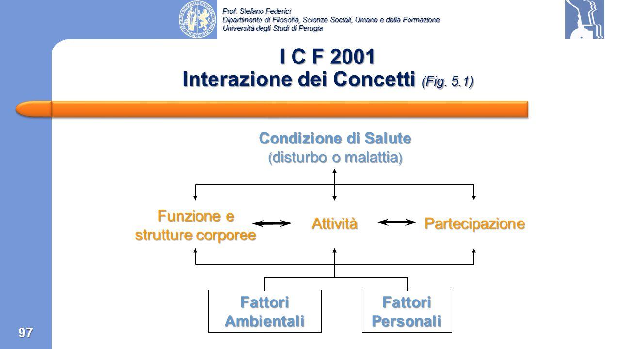I C F 2001 Interazione dei Concetti (Fig. 5.1)