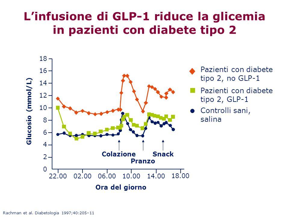 L'infusione di GLP-1 riduce la glicemia in pazienti con diabete tipo 2
