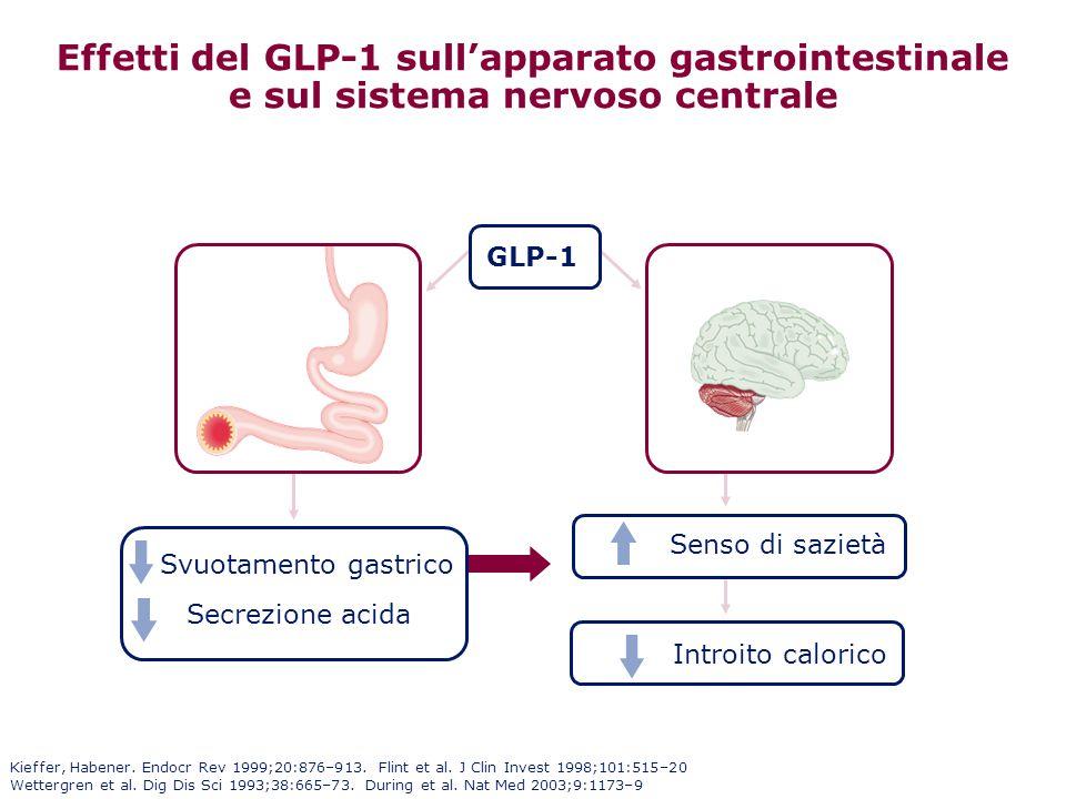 Effetti del GLP-1 sull'apparato gastrointestinale