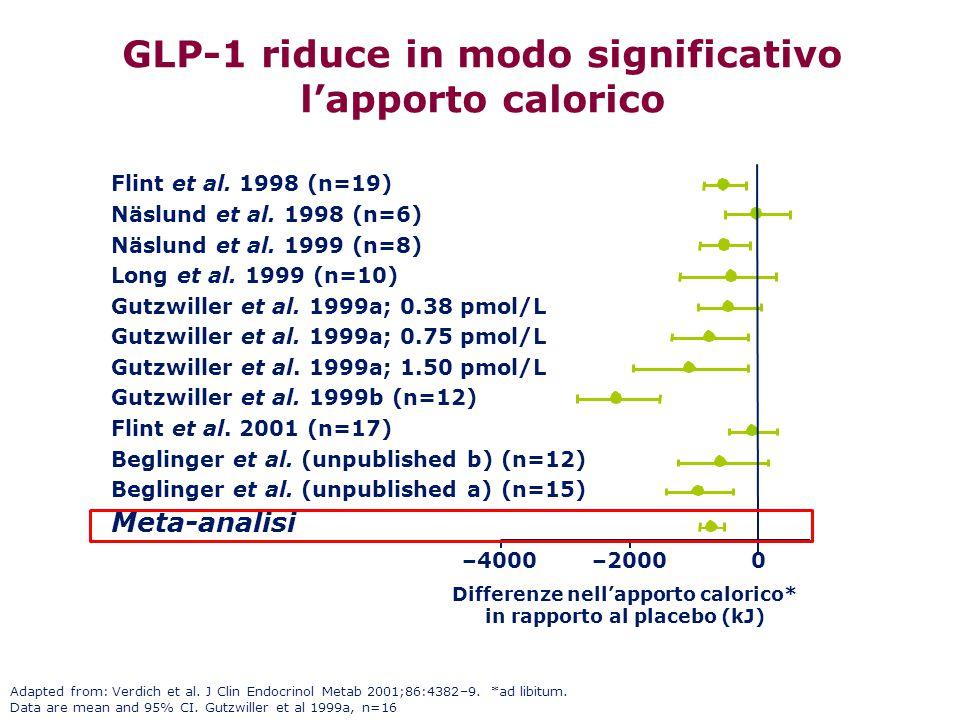 GLP-1 riduce in modo significativo l'apporto calorico