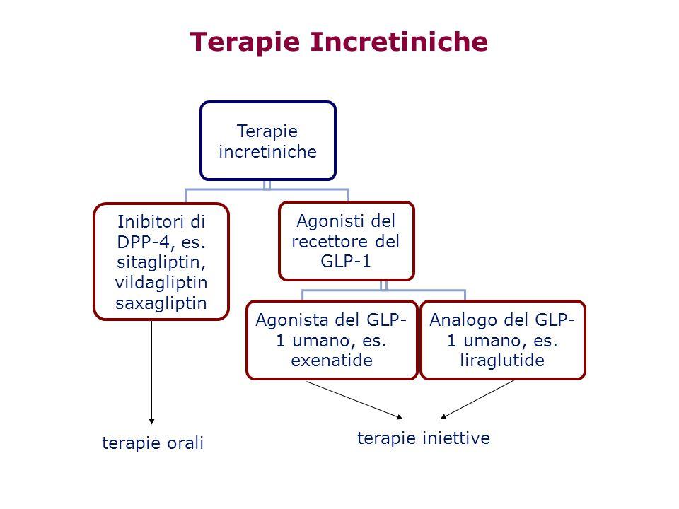 Terapie Incretiniche Analogo del GLP-1 umano, es. liraglutide