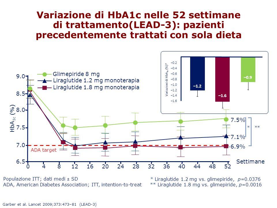 Variazione di HbA1c nelle 52 settimane