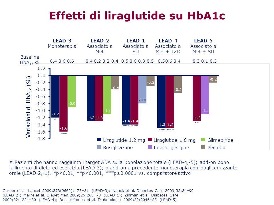 Effetti di liraglutide su HbA1c