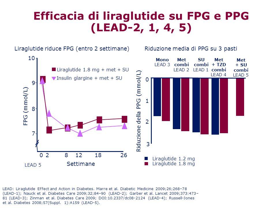 Efficacia di liraglutide su FPG e PPG (LEAD-2, 1, 4, 5)