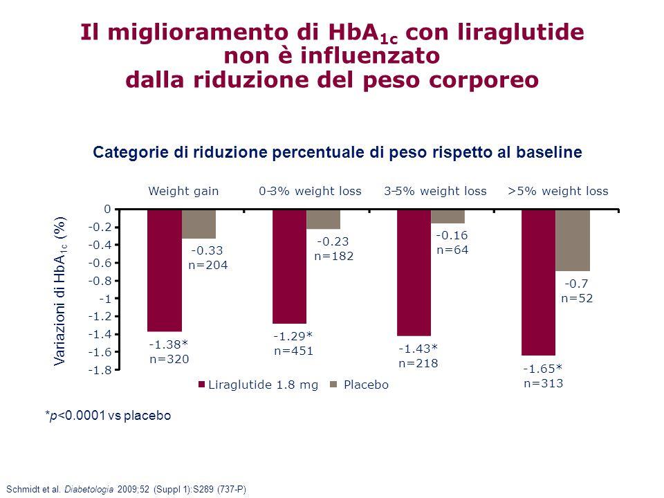 Il miglioramento di HbA1c con liraglutide non è influenzato