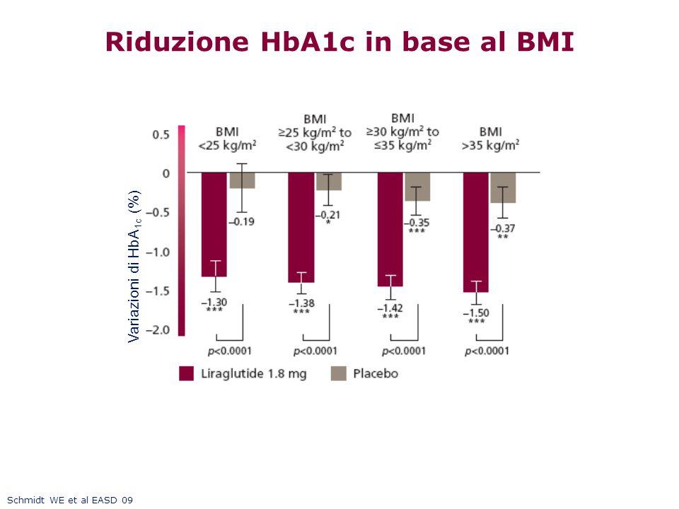 Riduzione HbA1c in base al BMI