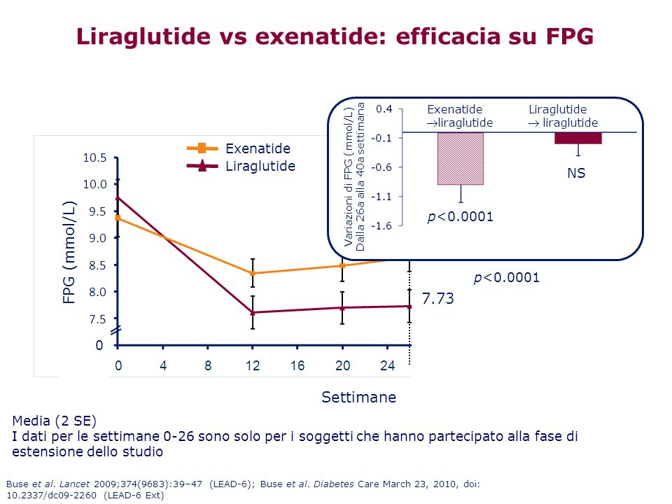 Liraglutide vs exenatide: efficacia su FPG