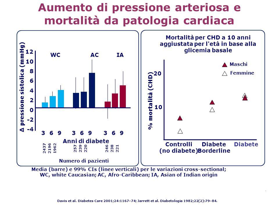 Aumento di pressione arteriosa e mortalità da patologia cardiaca