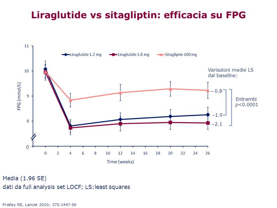 Liraglutide vs sitagliptin: efficacia su FPG