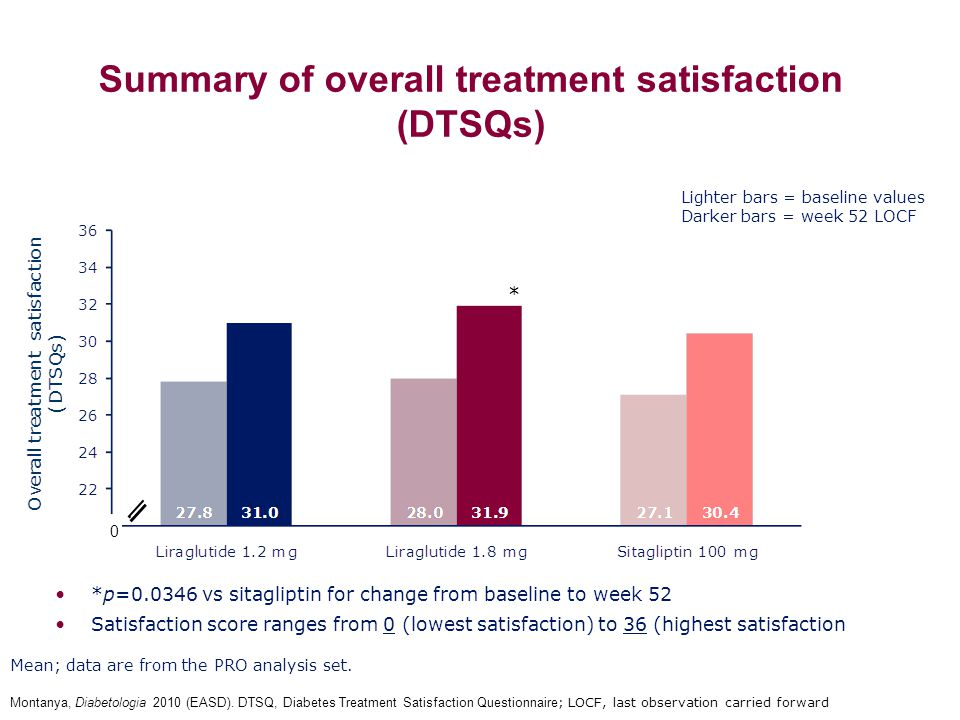 Summary of overall treatment satisfaction (DTSQs)