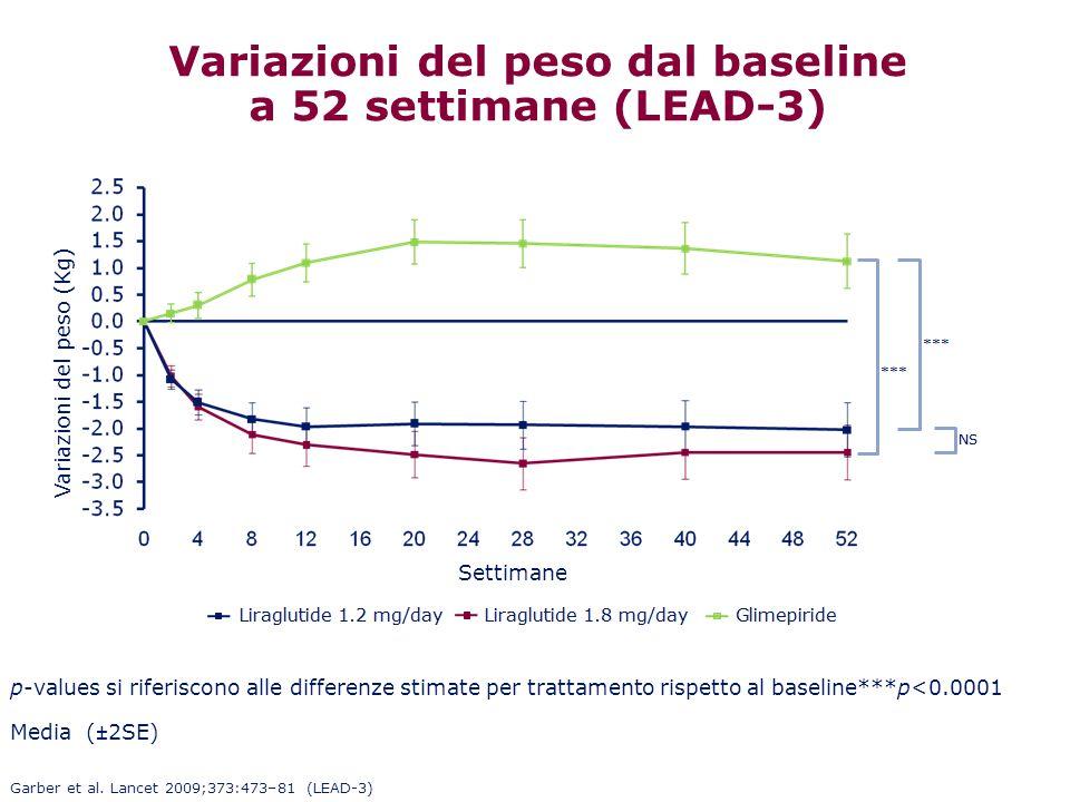 Variazioni del peso dal baseline