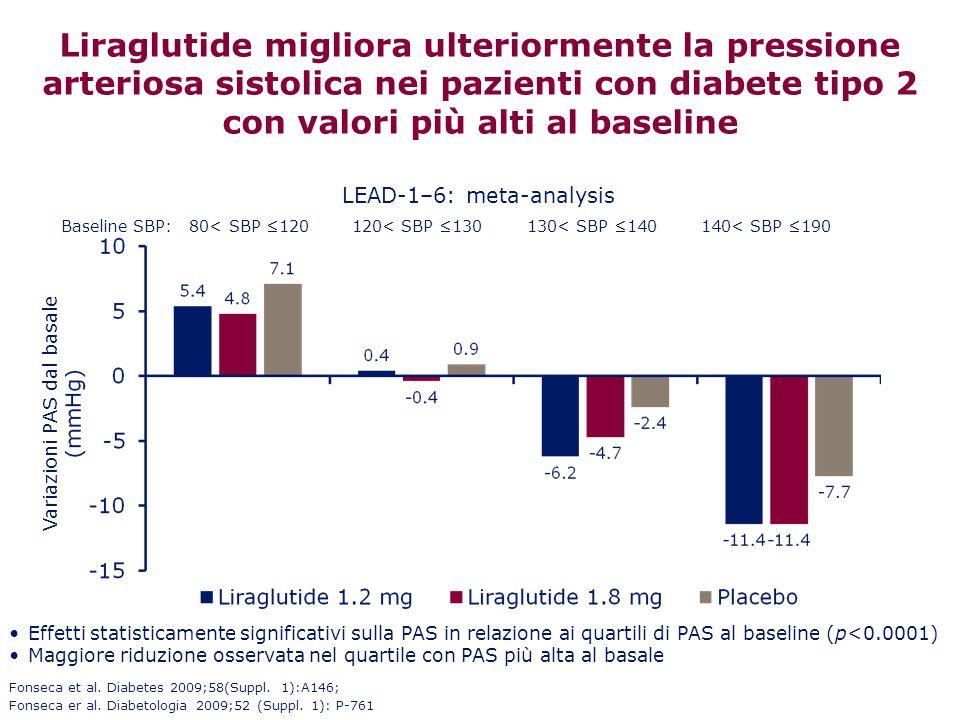 Liraglutide migliora ulteriormente la pressione arteriosa sistolica nei pazienti con diabete tipo 2 con valori più alti al baseline