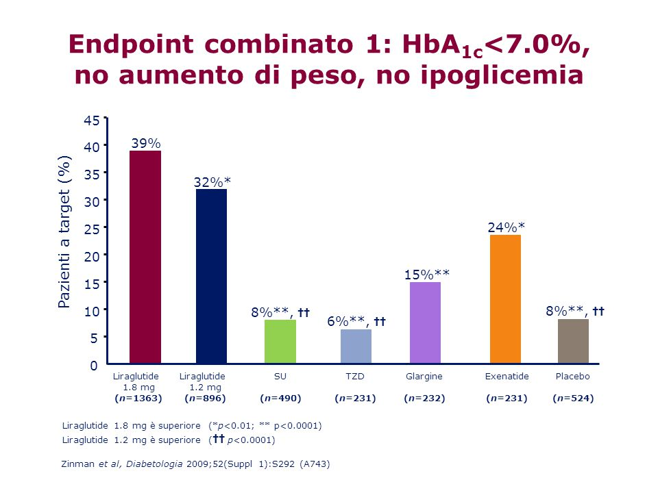 Endpoint combinato 1: HbA1c<7.0%,