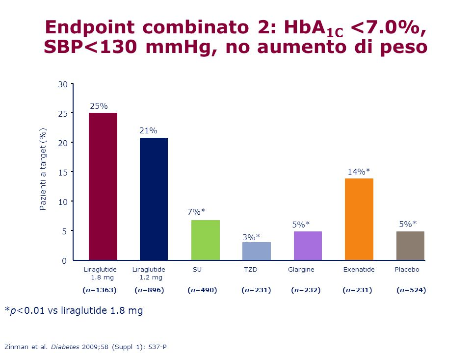Endpoint combinato 2: HbA1C <7.0%,