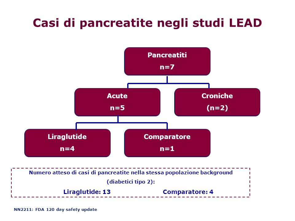 Casi di pancreatite negli studi LEAD