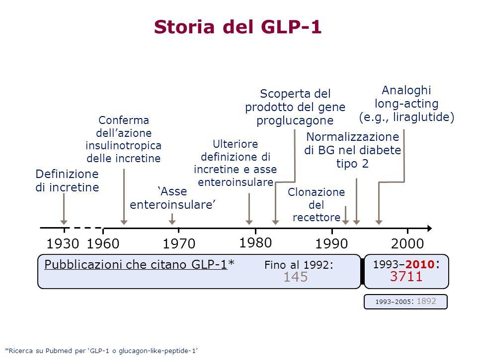 Storia del GLP-1 Analoghi. long-acting (e.g., liraglutide) Scoperta del prodotto del gene proglucagone.