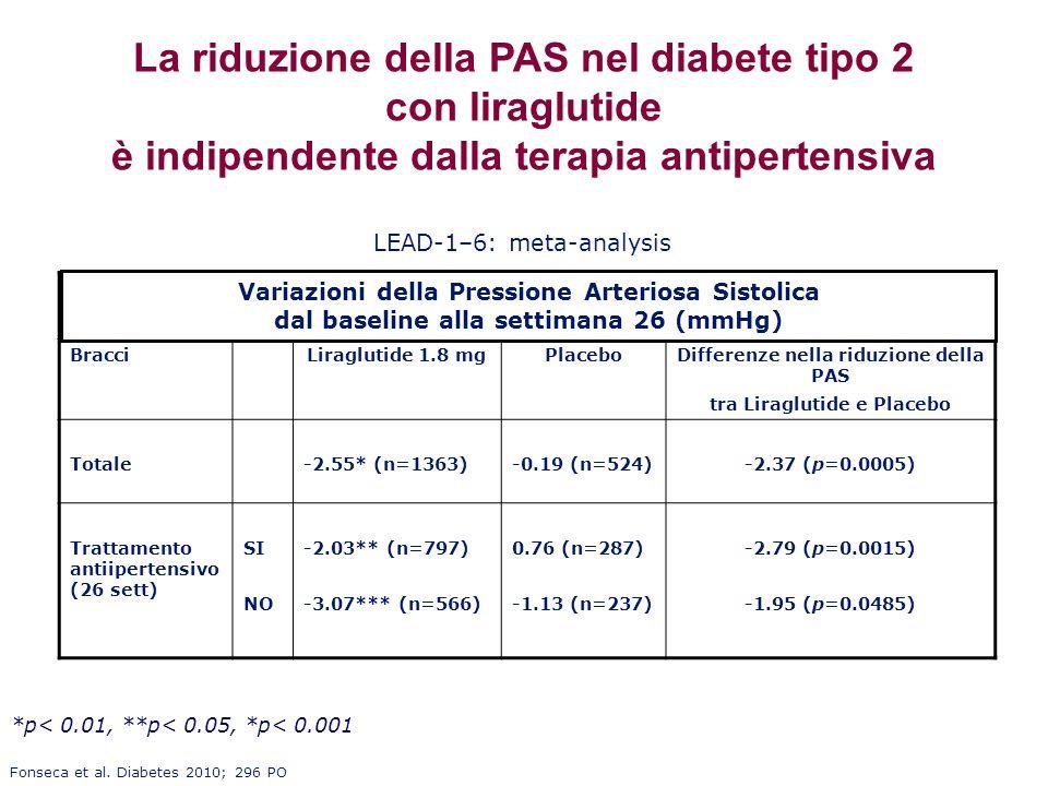 La riduzione della PAS nel diabete tipo 2 con liraglutide è indipendente dalla terapia antipertensiva