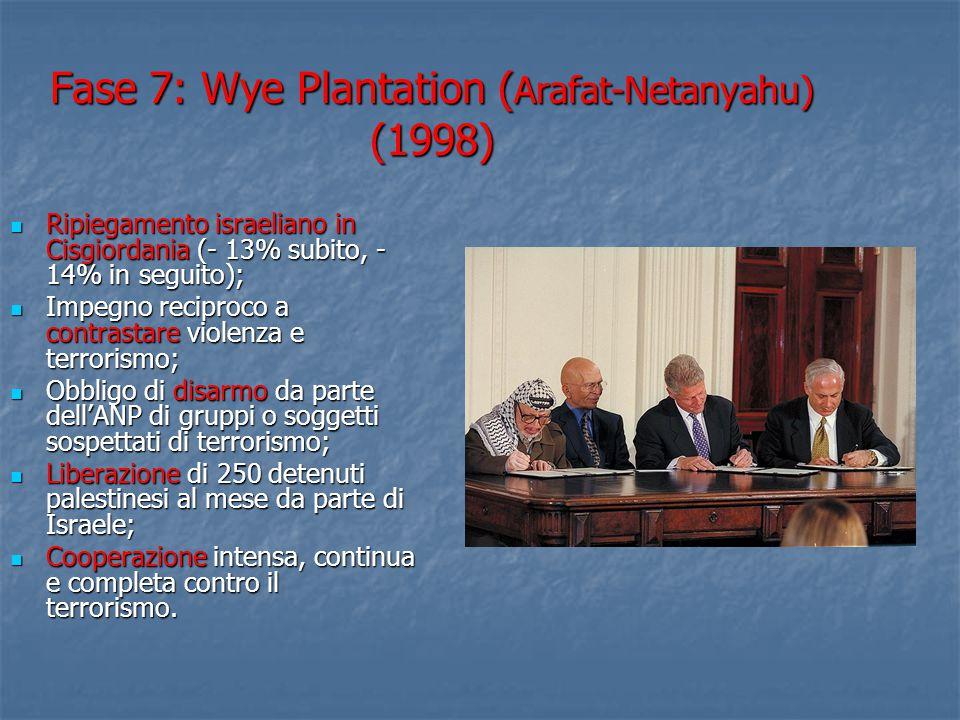 Fase 7: Wye Plantation (Arafat-Netanyahu) (1998)