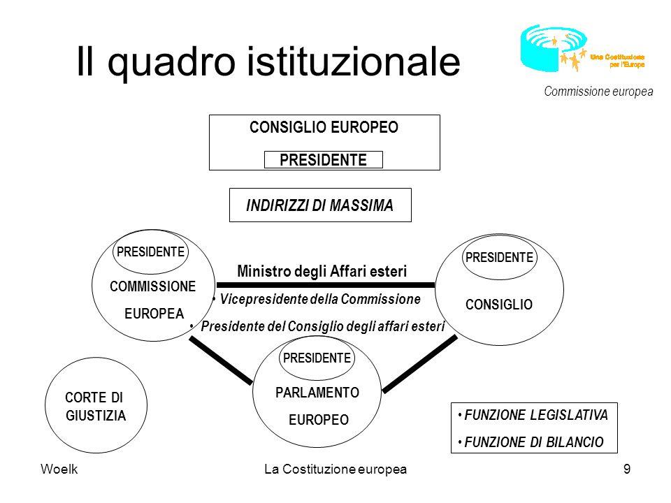 Il quadro istituzionale