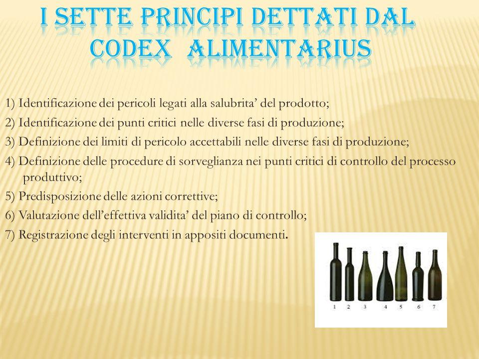 I sette principi dettati dal codex ALIMENTARIUS