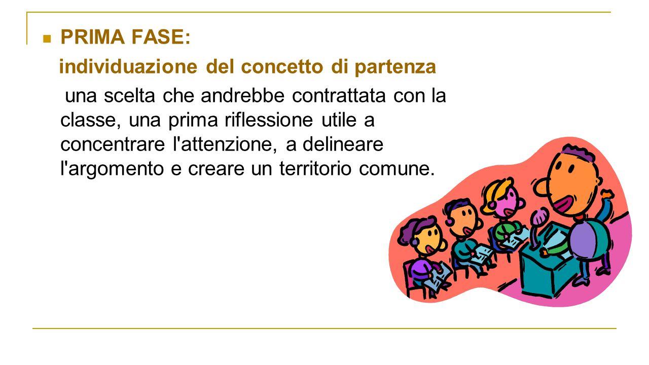 PRIMA FASE: individuazione del concetto di partenza.