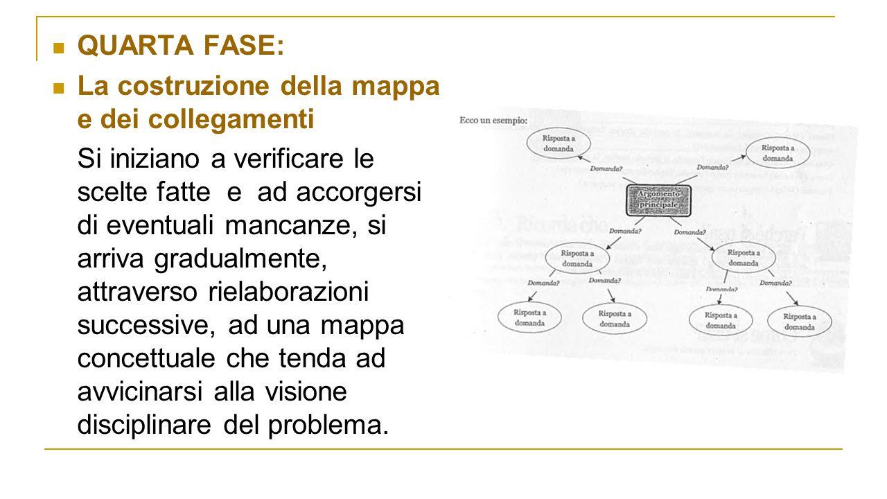 QUARTA FASE: La costruzione della mappa e dei collegamenti.