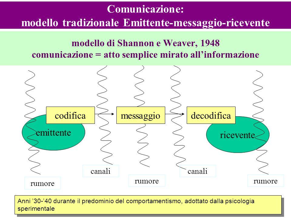 Comunicazione: modello tradizionale Emittente-messaggio-ricevente