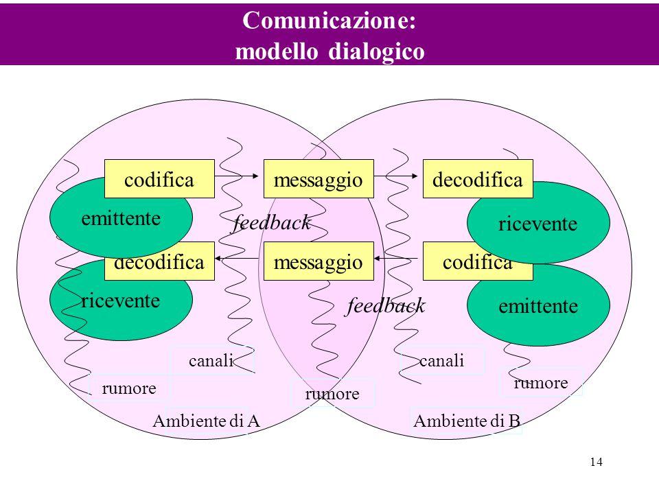 Comunicazione: modello dialogico