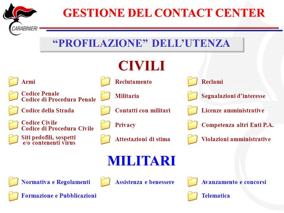 GESTIONE DEL CONTACT CENTER PROFILAZIONE DELL'UTENZA