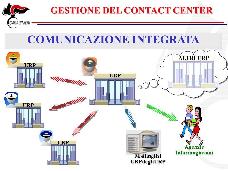 GESTIONE DEL CONTACT CENTER COMUNICAZIONE INTEGRATA